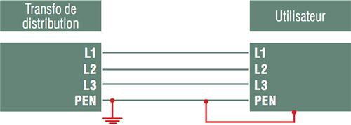 R gimes du neutre tt tn ou it infoelec - Difference entre phase et neutre ...